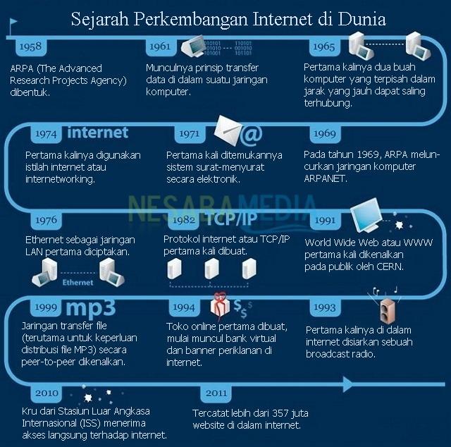 Sejarah Perkembangan Internet dari komputer jaringan sampai disebut Internet