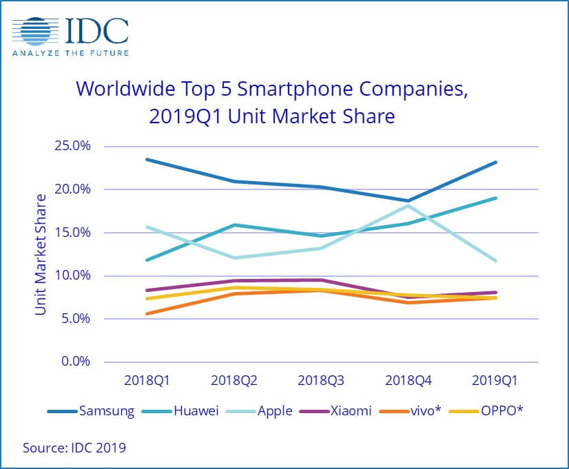 Grafik 5 Perusahaan Teratas Smartphone di Dunia