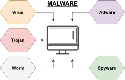 Contoh Malware dan jenisnya