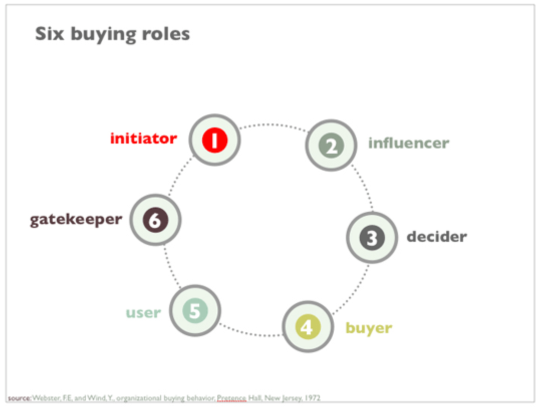 six buying role